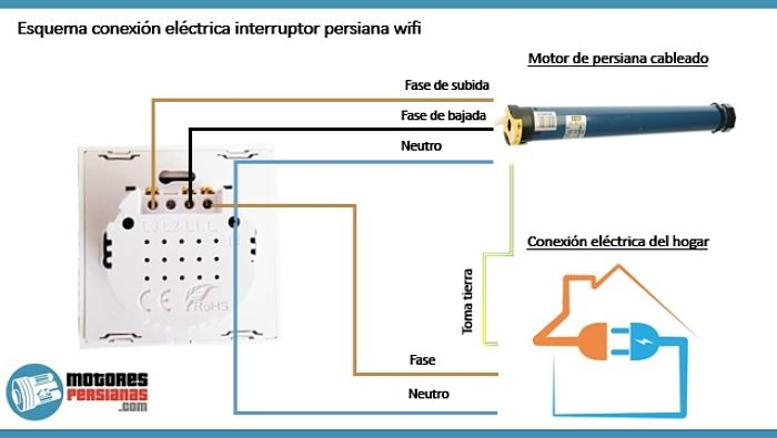 Esquema de la conexión de los cables